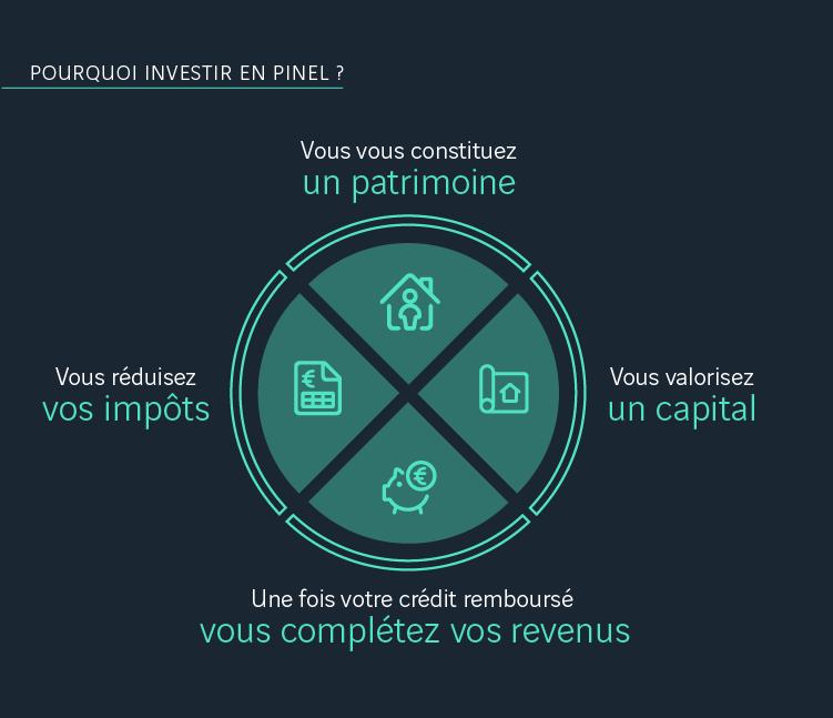 Pourquoi investir en Pinel